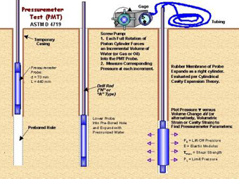 pressuremeter-test-procedure