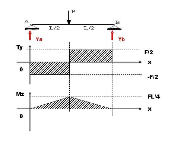 ICSS diagramme